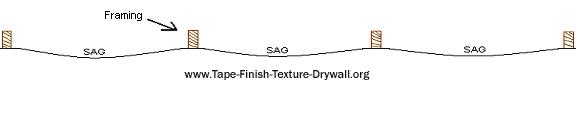 bowed drywall, how to hang drywall
